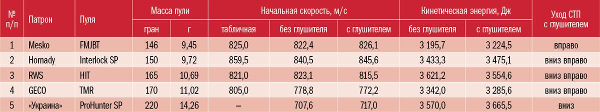 Характеристики патронов: табличные и измеренные