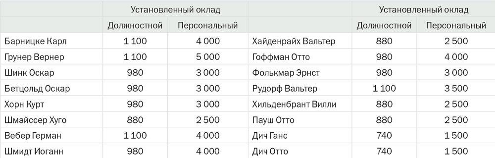 Зарплаты немецких специалистов, работавших на заводе № 74 в Ижевске