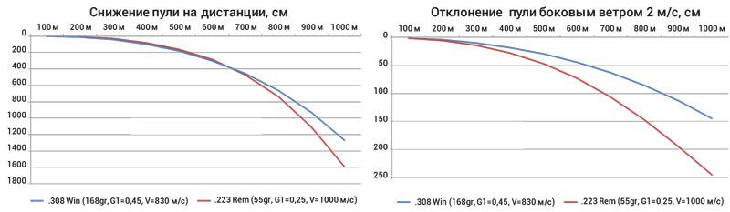 Как видно, .223 Rem обладает большей настильностью на первой половине траектории, но совершенно не может конкурировать с .308 Win по ветроустойчивости