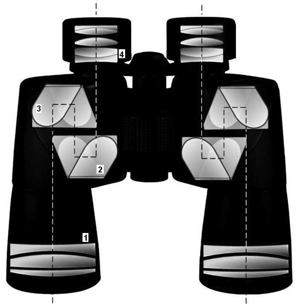 Схема «классического» бинокля: 1 — объектив; 2 и 3 — призмы Порро; 4 — окуляр