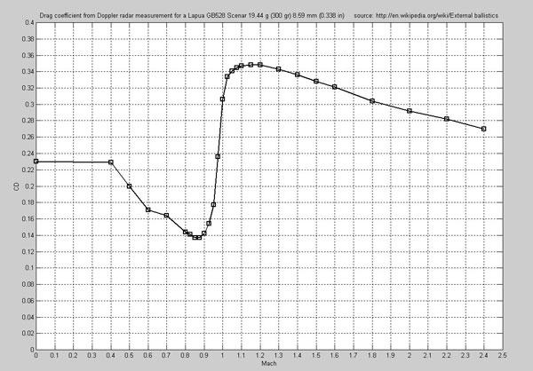 Кривая сопротивления для пули Lapua Scenar .338-го калибра, построенная с помощью допплеровского радара