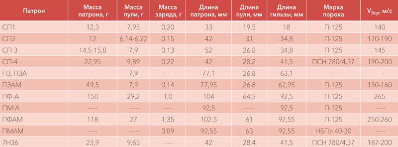 Таблица характеристик бесшумных патронов