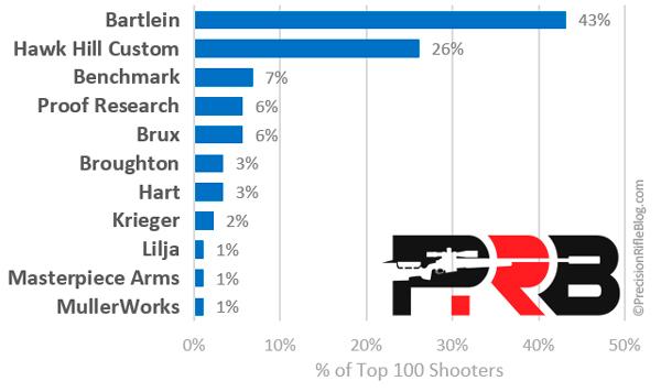 Статистика предпочтений ТОП-100 стрелков PRS по брендам