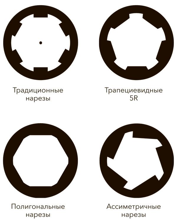 Типы нарезов винтовочных стволов