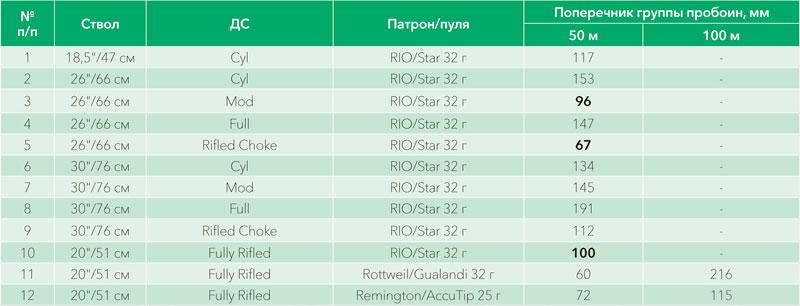 Таблица I. Кучность