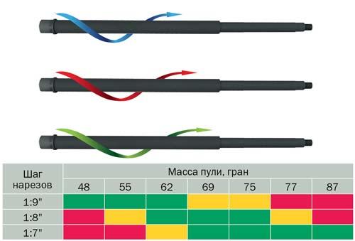 Совместимость шага нарезов ствола и пуль калибра .223 различной массы. Зеленым цветом отмечено оптимальное сочетание