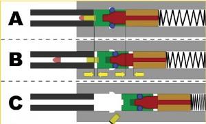 Схема работы полусвободного затвора с роликовым замедлением