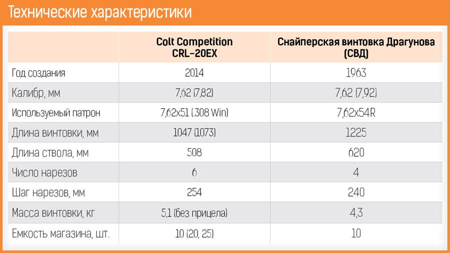colt-svd-21