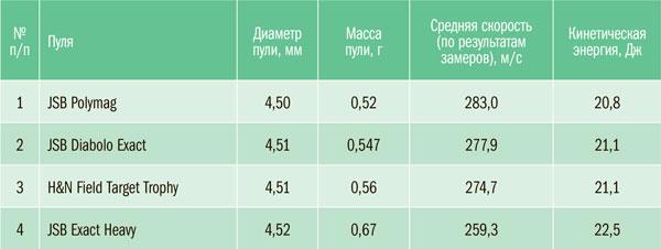 Тест скорости и проверка заявленной дульной энергии