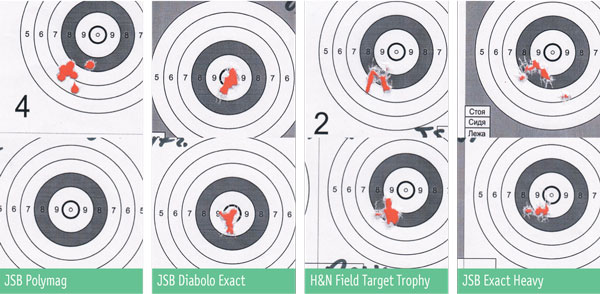 Результаты стрельбы на дистанцию 25 м