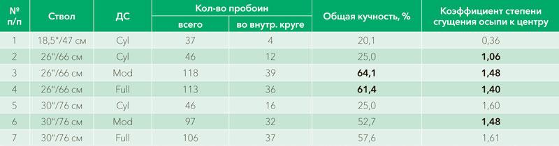 Таблица I. Результаты стрельбы дробью