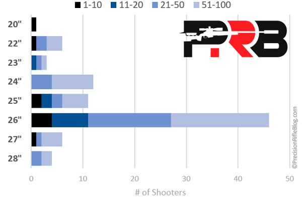 Статистика предпочтений ТОП-100 стрелков PRS по длине ствола