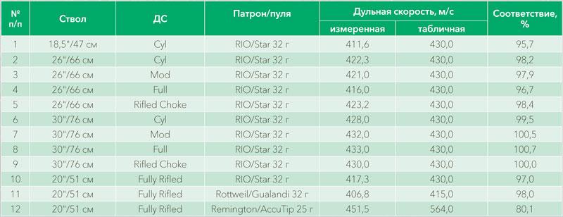 Таблица II. Замеры скорости